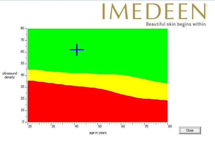 Imedeen_dernier_graph